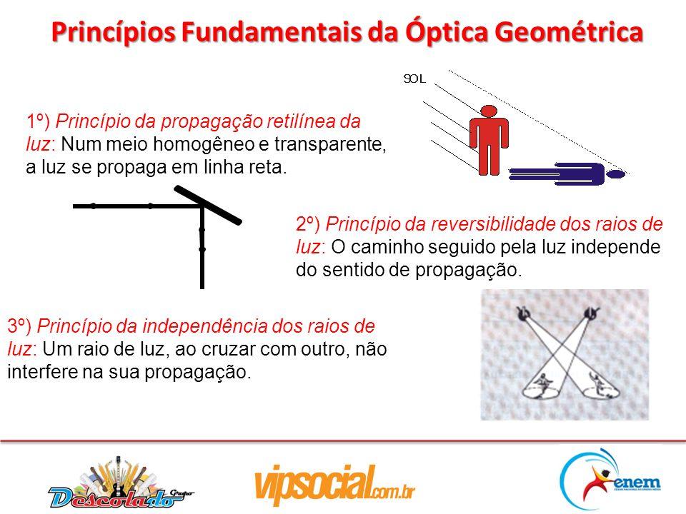 1º) Princípio da propagação retilínea da luz: Num meio homogêneo e transparente, a luz se propaga em linha reta. Princípios Fundamentais da Óptica Geo
