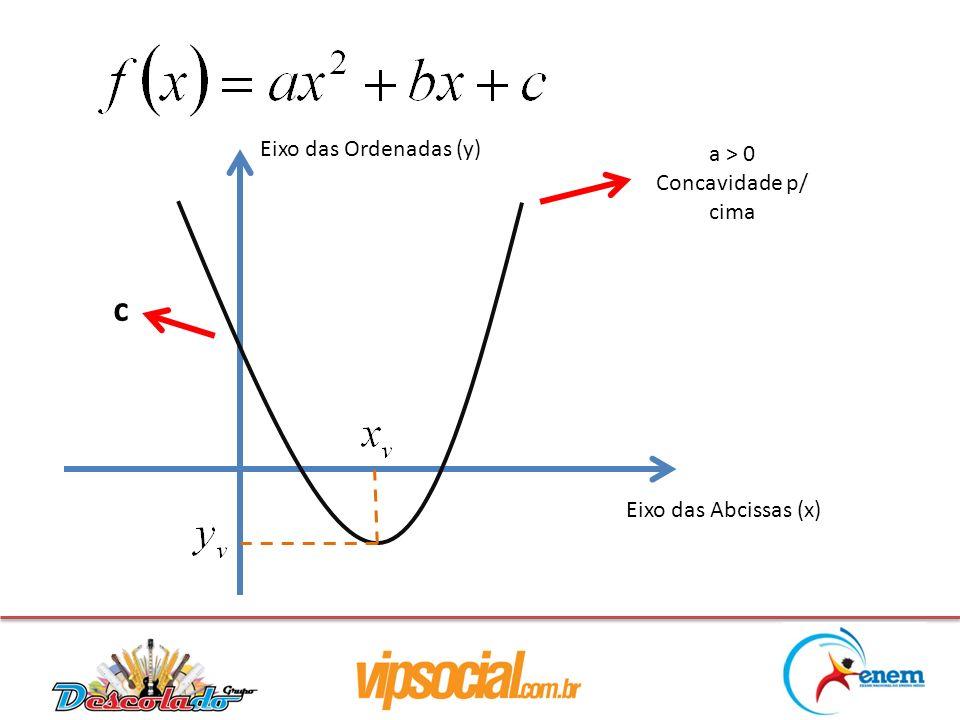 Eixo das Abcissas (x) Eixo das Ordenadas (y) a > 0 Concavidade p/ cima c