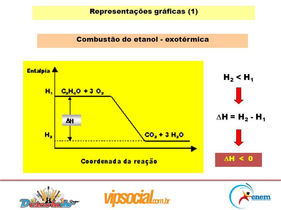 Representações gráficas (1) Combustão do etanol - exotérmica H 2 < H 1 H = H 2 - H 1 H < 0