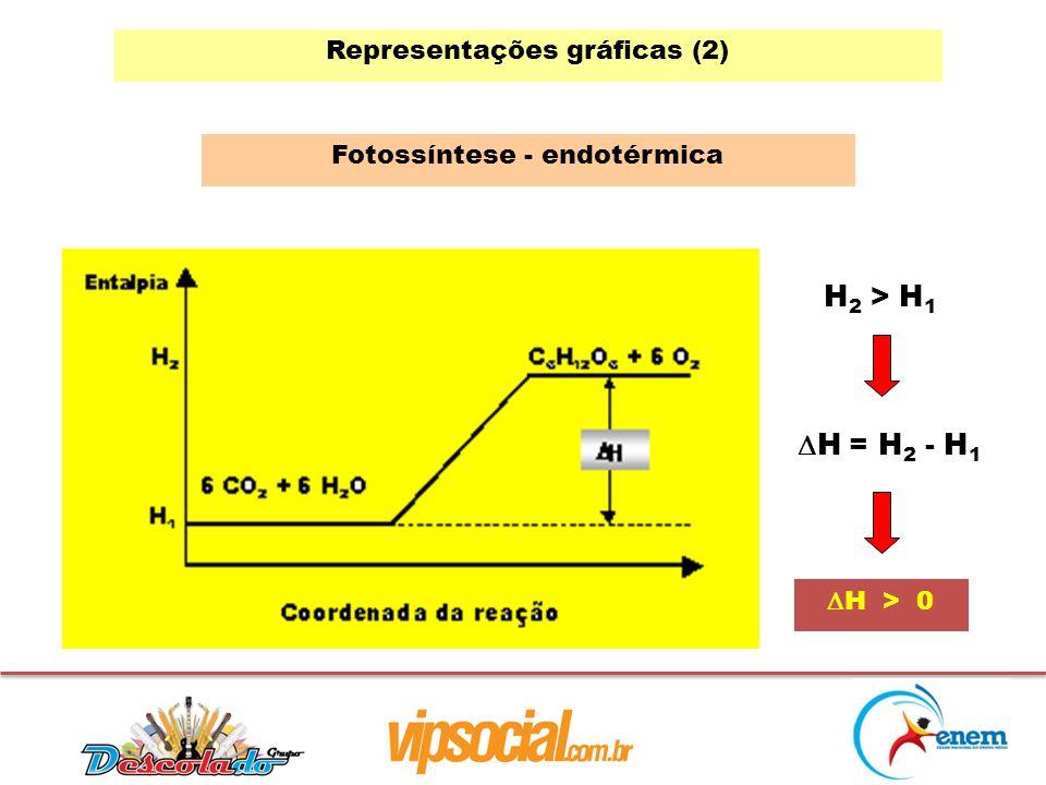 Representações gráficas (2) Fotossíntese - endotérmica H 2 > H 1 H = H 2 - H 1 H > 0