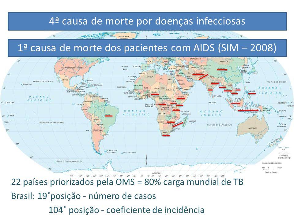 22 países priorizados pela OMS = 80% carga mundial de TB Brasil: 19˚posição - número de casos 104˚ posição - coeficiente de incidência 4ª causa de mor