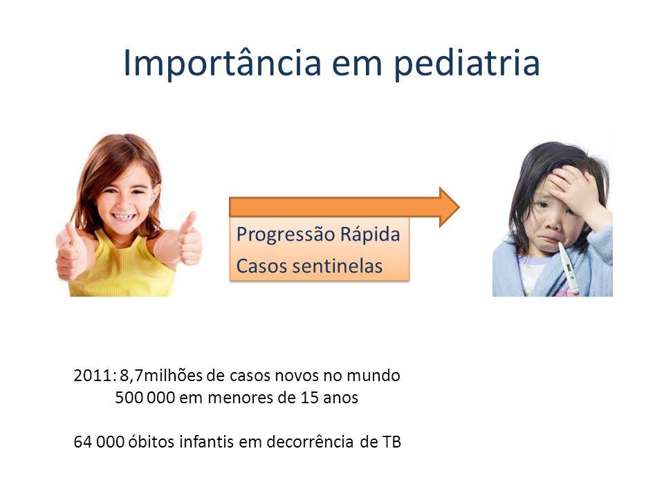 Importância em pediatria Progressão Rápida Casos sentinelas Progressão Rápida Casos sentinelas 2011: 8,7milhões de casos novos no mundo 500 000 em men