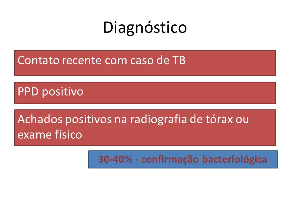 Diagnóstico Contato recente com caso de TB PPD positivo Achados positivos na radiografia de tórax ou exame físico 30-40% - confirmação bacteriológica
