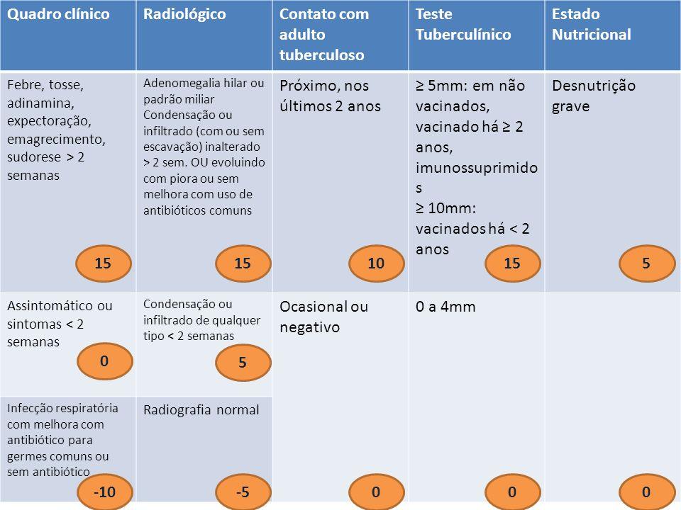 Quadro clínicoRadiológicoContato com adulto tuberculoso Teste Tuberculínico Estado Nutricional Febre, tosse, adinamina, expectoração, emagrecimento, s