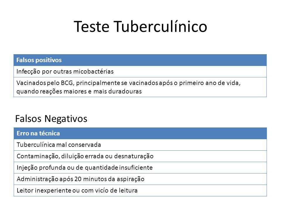 Falsos Negativos Erro na técnica Tuberculínica mal conservada Contaminação, diluição errada ou desnaturação Injeção profunda ou de quantidade insufici