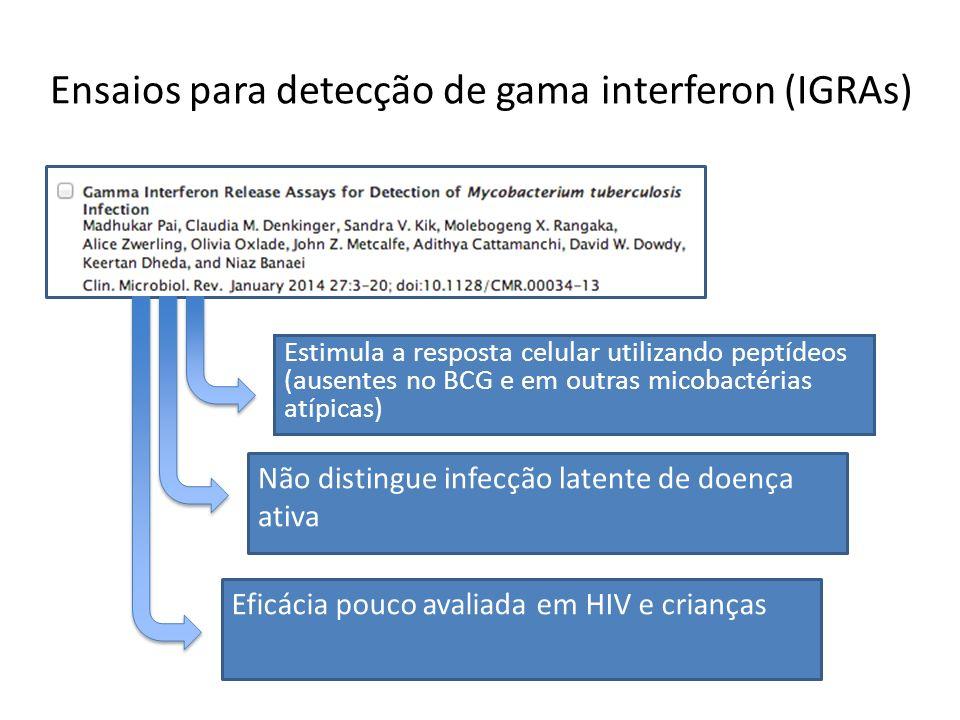 Ensaios para detecção de gama interferon (IGRAs) Estimula a resposta celular utilizando peptídeos (ausentes no BCG e em outras micobactérias atípicas)