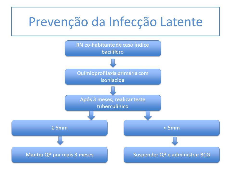 Prevenção da Infecção Latente RN co-habitante de caso índice bacilífero Quimioprofilaxia primária com Isoniazida Após 3 meses, realizar teste tubercul