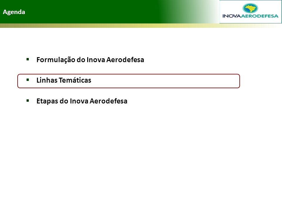 Agenda Formulação do Inova Aerodefesa Linhas Temáticas Etapas do Inova Aerodefesa
