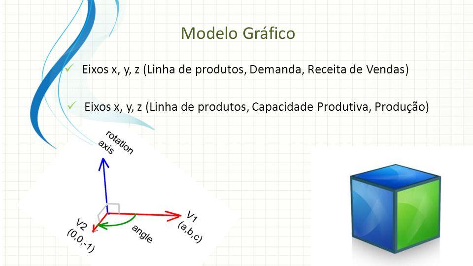 Eixos x, y, z (Linha de produtos, Demanda, Receita de Vendas) Modelo Gráfico Eixos x, y, z (Linha de produtos, Capacidade Produtiva, Produção)