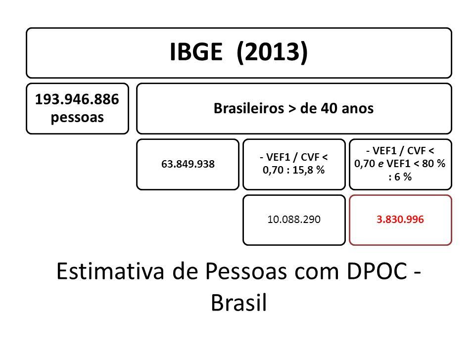 Estimativa de Pessoas com DPOC - Brasil IBGE (2013) 193.946.886 pessoas Brasileiros > de 40 anos 63.849.938 - VEF1 / CVF < 0,70 : 15,8 % 10.088.290 -