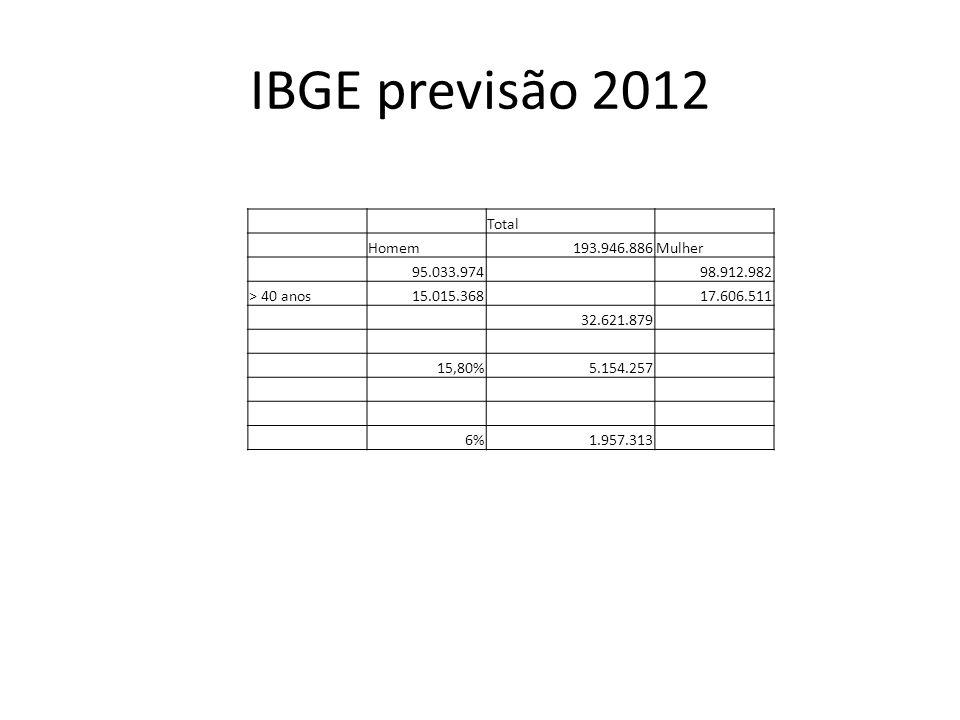 IBGE previsão 2012 Total Homem193.946.886Mulher 95.033.97498.912.982 > 40 anos15.015.36817.606.511 32.621.879 15,80%5.154.257 6%1.957.313