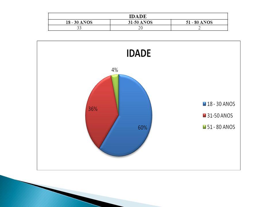 IDADE 18 - 30 ANOS31-50 ANOS51 - 80 ANOS 33202