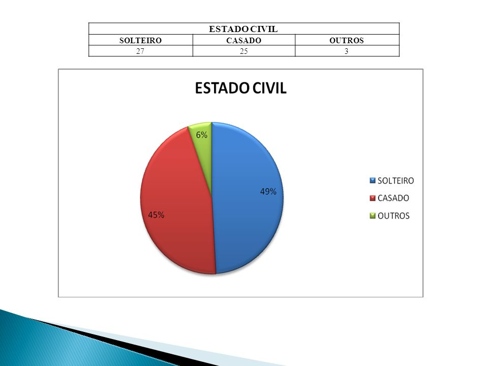 ESTADO CIVIL SOLTEIROCASADOOUTROS 27253