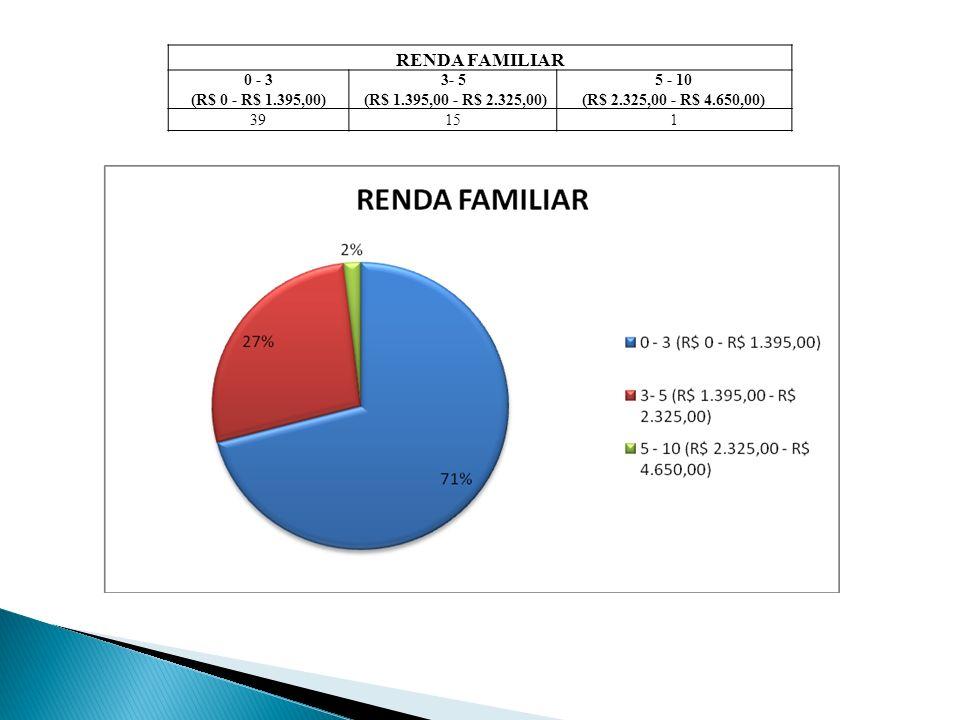 RENDA FAMILIAR 0 - 3 (R$ 0 - R$ 1.395,00) 3- 5 (R$ 1.395,00 - R$ 2.325,00) 5 - 10 (R$ 2.325,00 - R$ 4.650,00) 39151