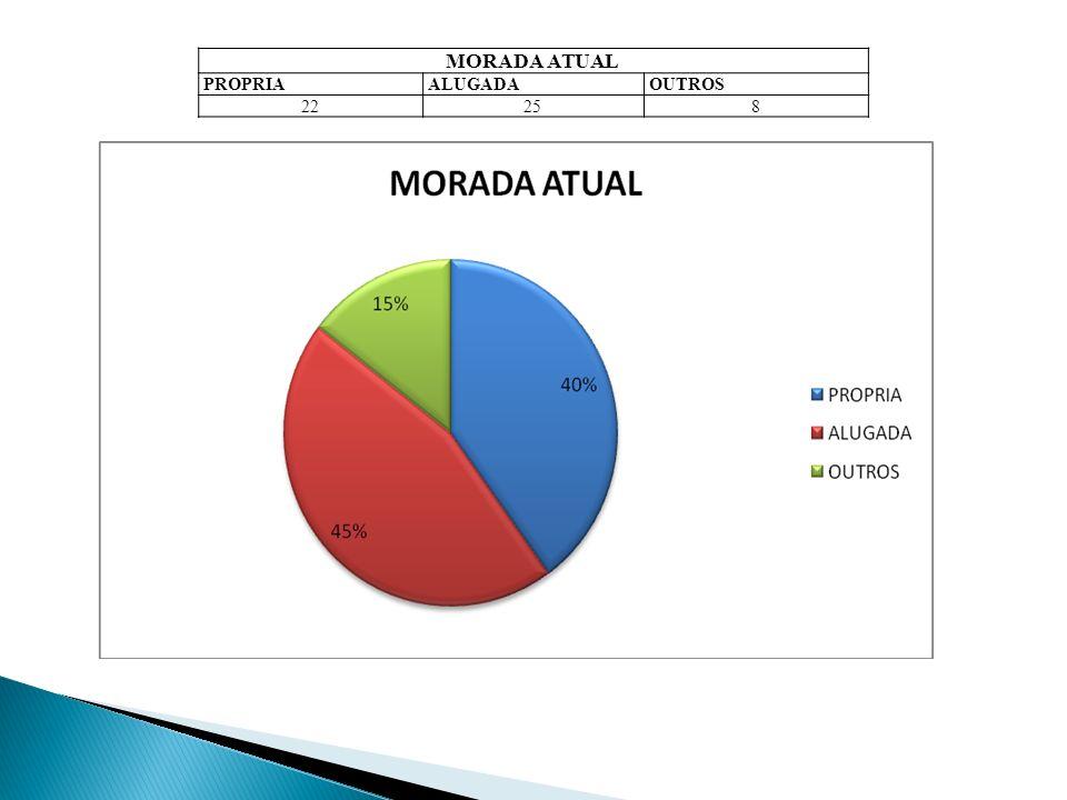 MORADA ATUAL PROPRIAALUGADAOUTROS 22258