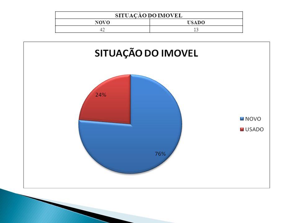 SITUAÇÃO DO IMOVEL NOVOUSADO 4213