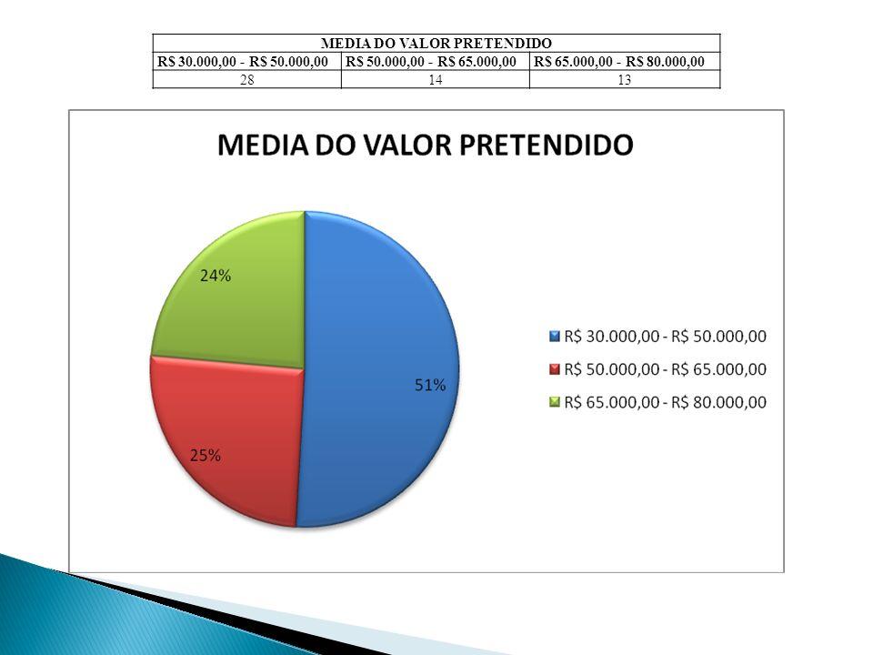 MEDIA DO VALOR PRETENDIDO R$ 30.000,00 - R$ 50.000,00R$ 50.000,00 - R$ 65.000,00R$ 65.000,00 - R$ 80.000,00 281413