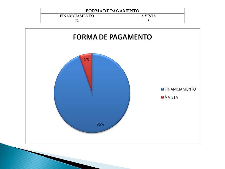 FORMA DE PAGAMENTO FINAMCIAMENTOÀ VISTA 523