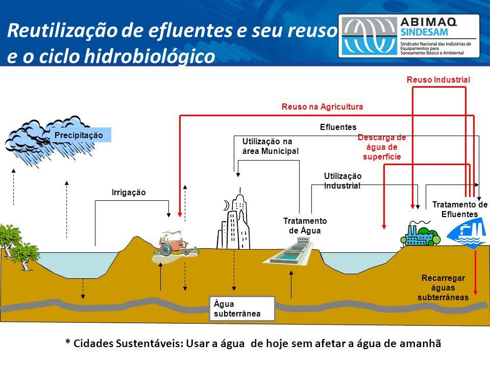 Recarregar águas subterrâneas Descarga de água de superfície Reuso na Agricultura Reuso Industrial Água subterrânea Irrigação Efluentes Tratamento de