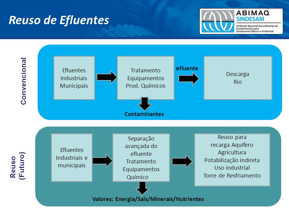 Reuso de Efluentes Reuso (Futuro) água Contaminantes Valores: Energia/Sais/Minerais/Nutrientes Convencional Reuso para recarga Aquífero Agricultura Po