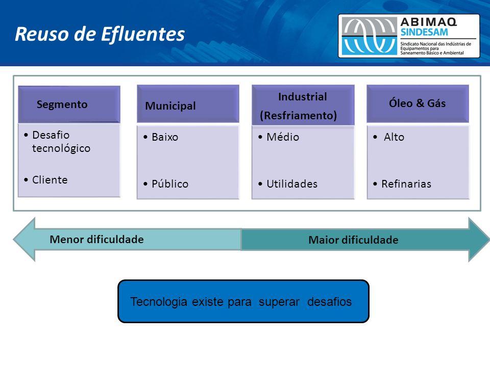 Reuso de Efluentes Segmento Desafio tecnológico Cliente Municipal Baixo Público Industrial (Resfriamento) Médio Utilidades Óleo & Gás Alto Refinarias