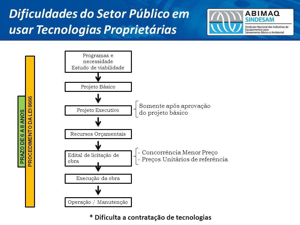 Programas e necessidade Estudo de viabilidade Projeto Básico Projeto Executivo Recursos Orçamentais Edital de licitação de obra Execução da obra PRAZO