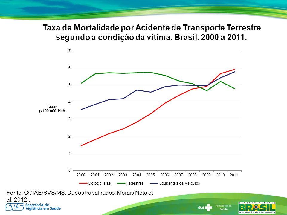 Fonte: CGIAE/SVS/MS. Dados trabalhados; Morais Neto et al, 2012.. Taxa de Mortalidade por Acidente de Transporte Terrestre segundo a condição da vítim
