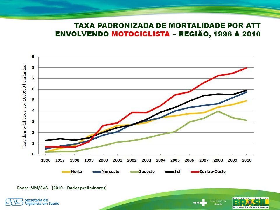TAXA PADRONIZADA DE MORTALIDADE POR ATT ENVOLVENDO MOTOCICLISTA – REGIÃO, 1996 A 2010 Fonte: SIM/SVS. (2010 – Dados preliminares)