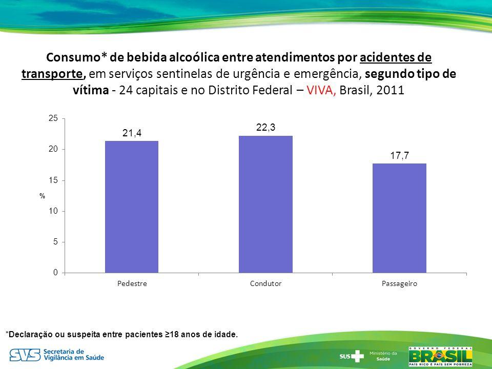 Consumo* de bebida alcoólica entre atendimentos por acidentes de transporte, em serviços sentinelas de urgência e emergência, segundo tipo de vítima -