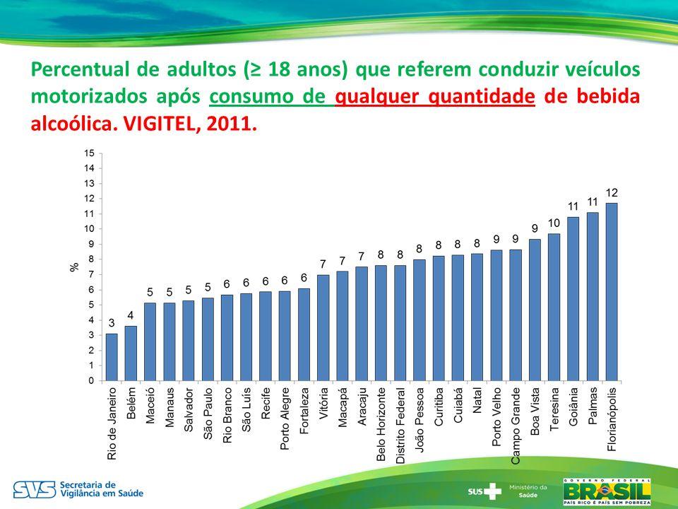Percentual de adultos ( 18 anos) que referem conduzir veículos motorizados após consumo de qualquer quantidade de bebida alcoólica. VIGITEL, 2011.