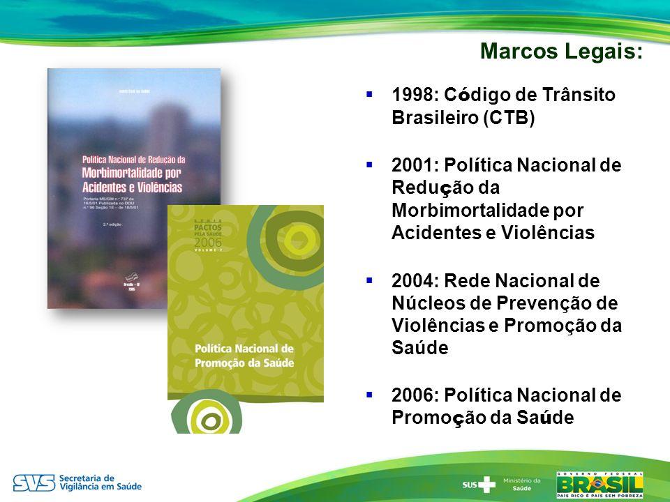 1998: C ó digo de Trânsito Brasileiro (CTB) 2001: Pol í tica Nacional de Redu ç ão da Morbimortalidade por Acidentes e Violências 2004: Rede Nacional