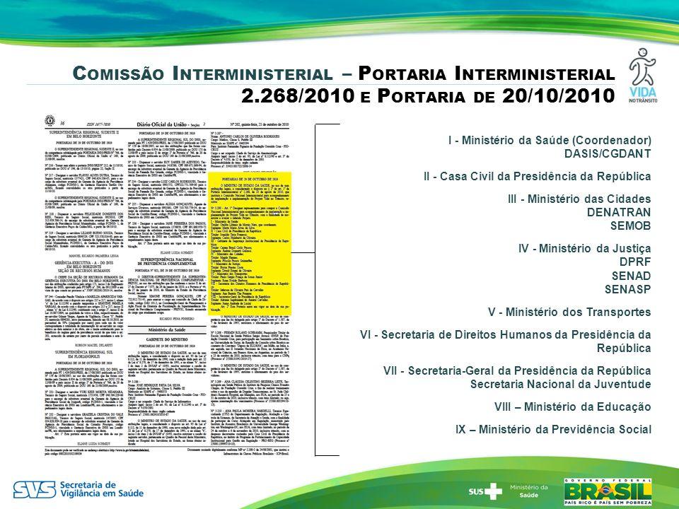 C OMISSÃO I NTERMINISTERIAL – P ORTARIA I NTERMINISTERIAL 2.268/2010 E P ORTARIA DE 20/10/2010 I - Ministério da Saúde (Coordenador) DASIS/CGDANT II -