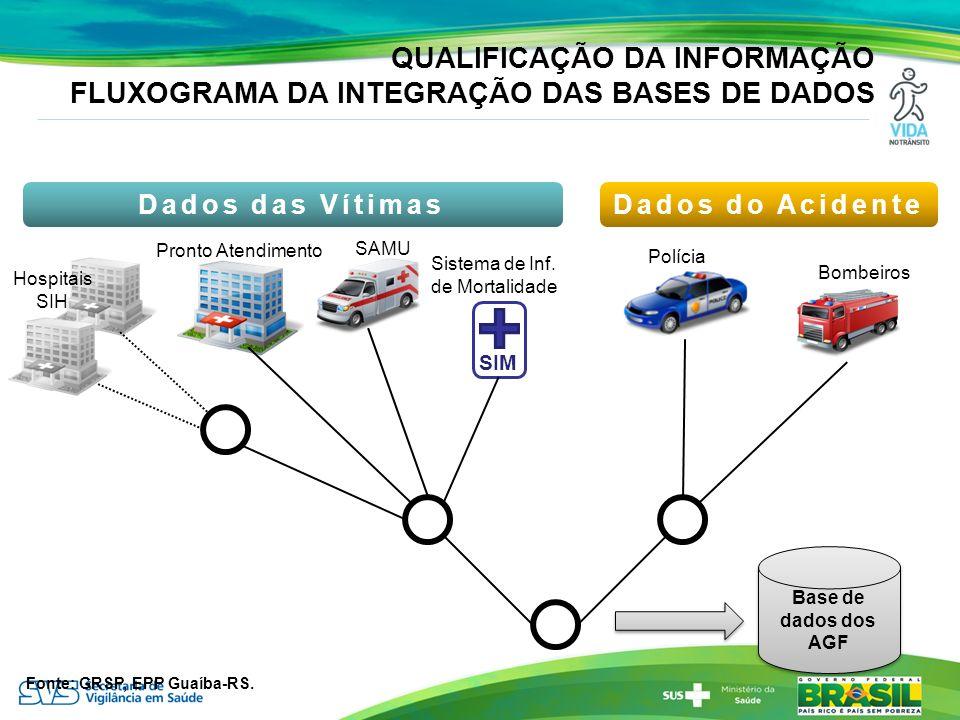 QUALIFICAÇÃO DA INFORMAÇÃO FLUXOGRAMA DA INTEGRAÇÃO DAS BASES DE DADOS SIM Hospitais SIH Pronto Atendimento SAMU Sistema de Inf. de Mortalidade Políci