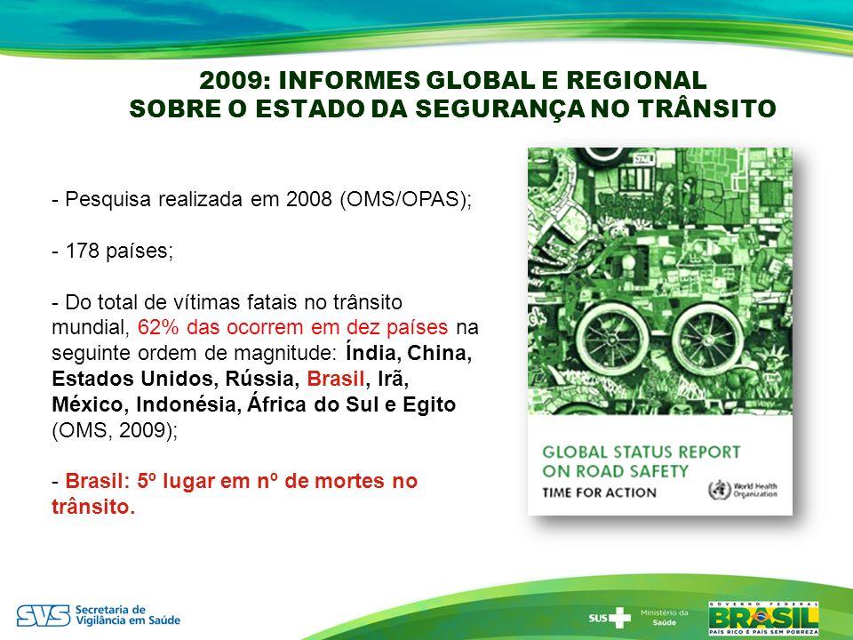 2009: INFORMES GLOBAL E REGIONAL SOBRE O ESTADO DA SEGURANÇA NO TRÂNSITO - Pesquisa realizada em 2008 (OMS/OPAS); - 178 países; - Do total de vítimas