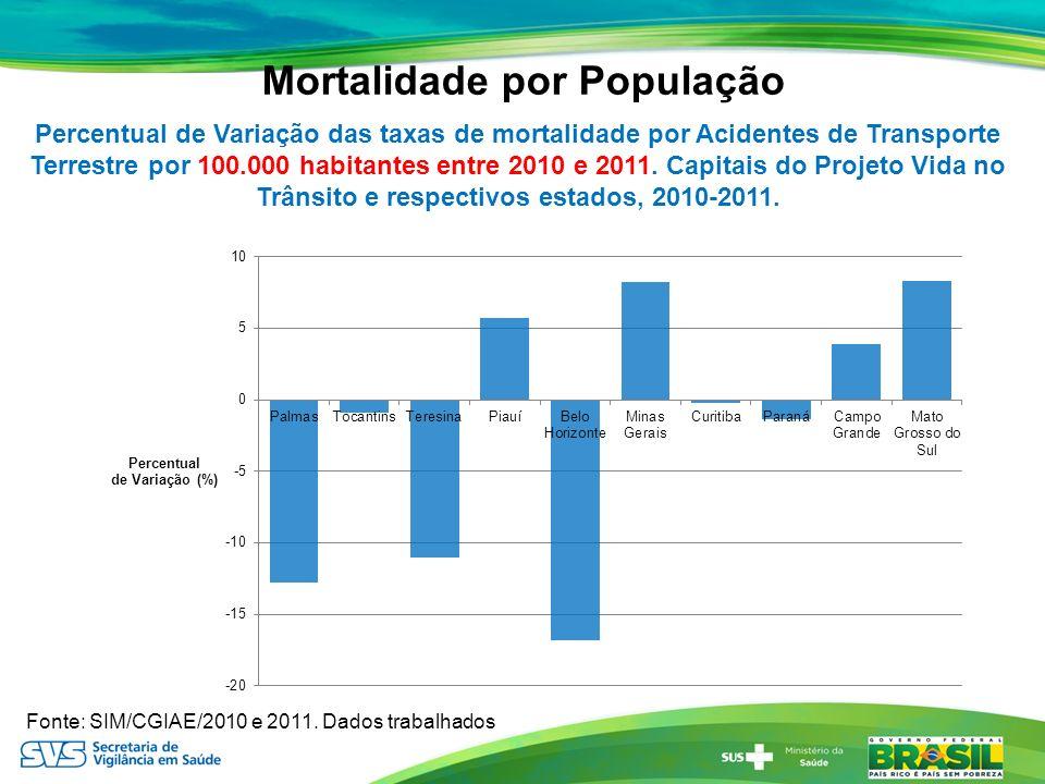 Percentual de Variação das taxas de mortalidade por Acidentes de Transporte Terrestre por 100.000 habitantes entre 2010 e 2011. Capitais do Projeto Vi