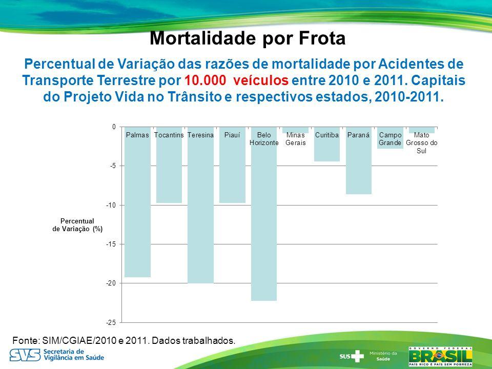Mortalidade por Frota Percentual de Variação das razões de mortalidade por Acidentes de Transporte Terrestre por 10.000 veículos entre 2010 e 2011. Ca