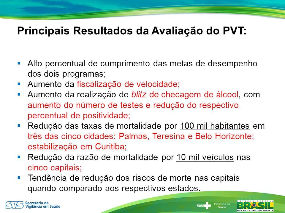 Principais Resultados da Avaliação do PVT: Alto percentual de cumprimento das metas de desempenho dos dois programas; Aumento da fiscalização de veloc
