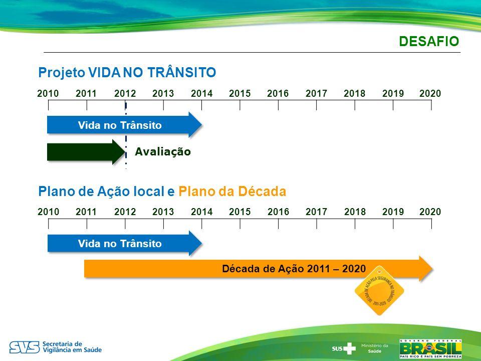 DESAFIO Projeto VIDA NO TRÂNSITO 20102011201220132014201520162017201820192020 Avaliação Plano de Ação local e Plano da Década 201020112012201320142015