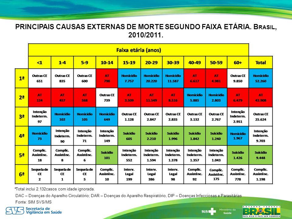 PRINCIPAIS CAUSAS EXTERNAS DE MORTE SEGUNDO FAIXA ETÁRIA. B RASIL, 2010/2011. *Total inclui 2.132casos com idade ignorada. DAC – Doenças do Aparelho C