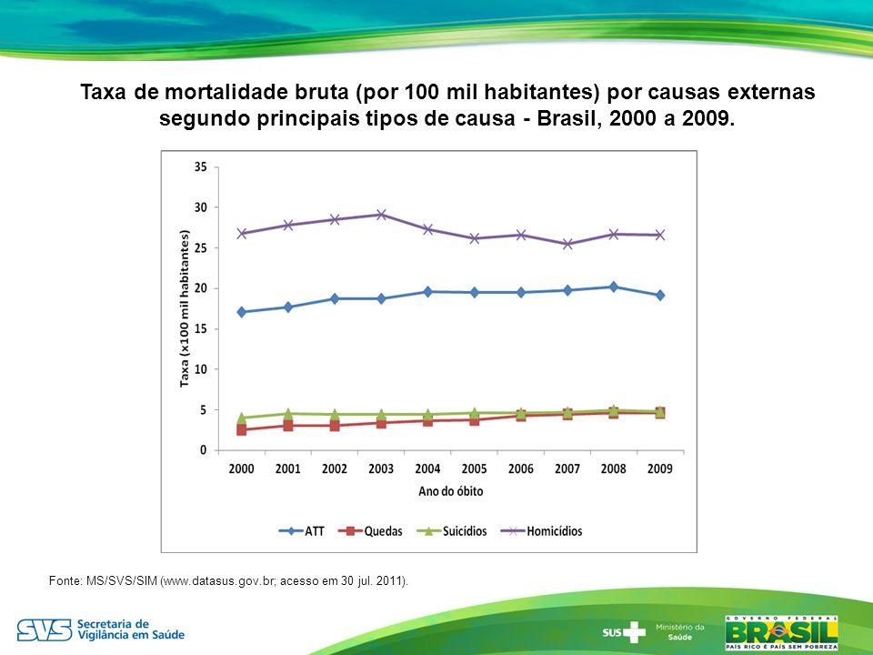 Taxa de mortalidade bruta (por 100 mil habitantes) por causas externas segundo principais tipos de causa - Brasil, 2000 a 2009. Fonte: MS/SVS/SIM (www