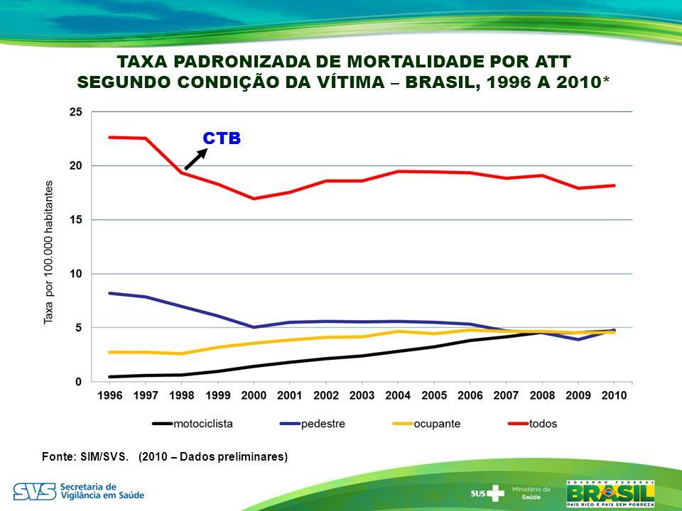Fonte: SIM/SVS. (2010 – Dados preliminares) TAXA PADRONIZADA DE MORTALIDADE POR ATT SEGUNDO CONDIÇÃO DA VÍTIMA – BRASIL, 1996 A 2010* CTB