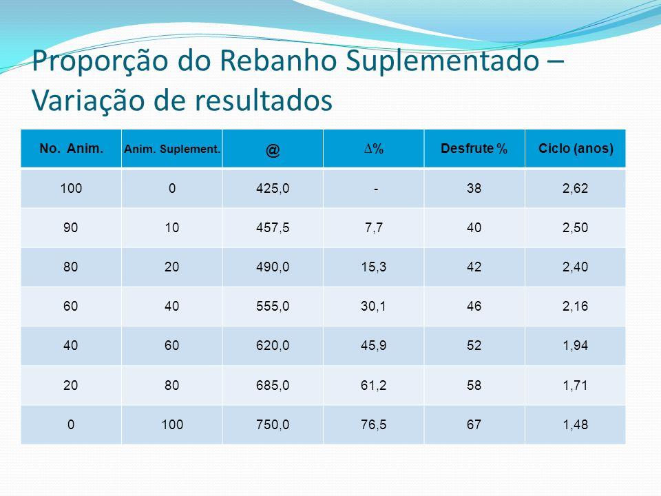 Proporção do Rebanho Suplementado – Variação de resultados No. Anim. Anim. Suplement. @ %Desfrute %Ciclo (anos) 1000425,0 -382,62 9010457,57,7402,50 8