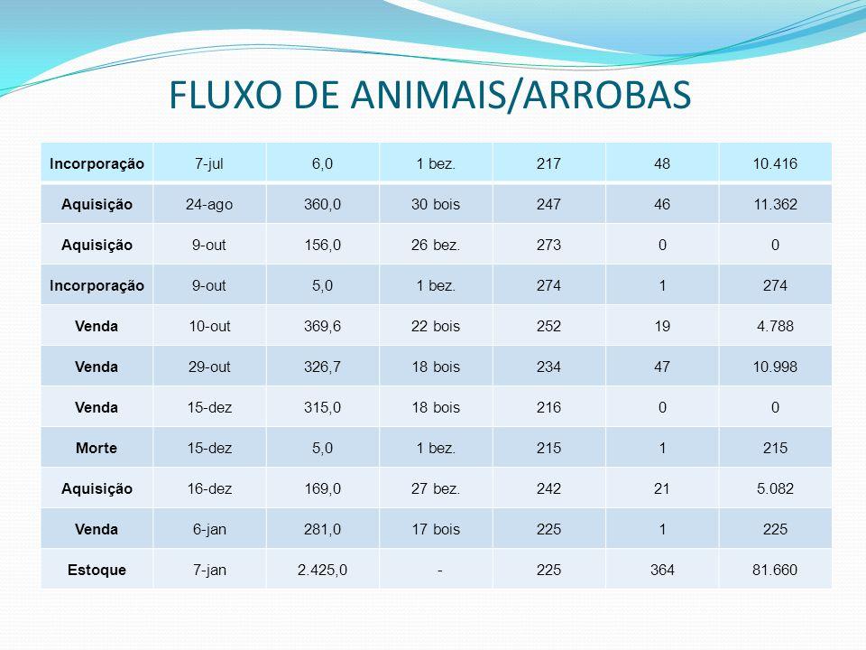 FLUXO DE ANIMAIS/ARROBAS Incorporação7-jul6,01 bez.2174810.416 Aquisição24-ago360,030 bois2474611.362 Aquisição9-out156,026 bez.27300 Incorporação9-ou