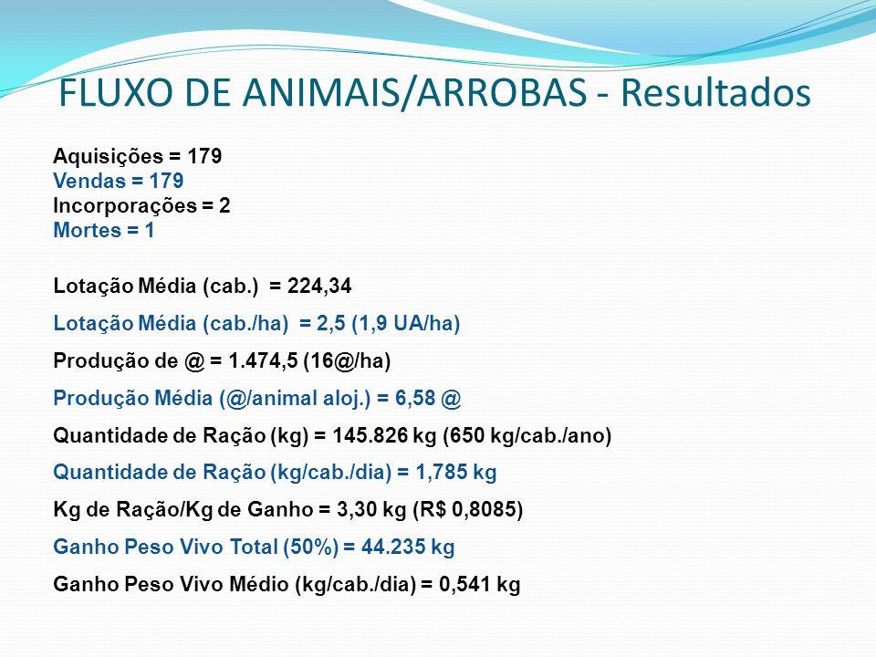 FLUXO DE ANIMAIS/ARROBAS - Resultados Aquisições = 179 Vendas = 179 Incorporações = 2 Mortes = 1 Lotação Média (cab.) = 224,34 Lotação Média (cab./ha)