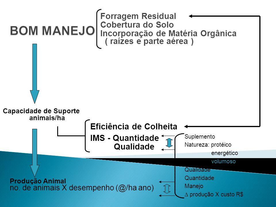 FLUXO DE ANIMAIS/ARROBAS - Resultados Aquisições = 179 Vendas = 179 Incorporações = 2 Mortes = 1 Lotação Média (cab.) = 224,34 Lotação Média (cab./ha) = 2,5 (1,9 UA/ha) Produção de @ = 1.474,5 (16@/ha) Produção Média (@/animal aloj.) = 6,58 @ Quantidade de Ração (kg) = 145.826 kg (650 kg/cab./ano) Quantidade de Ração (kg/cab./dia) = 1,785 kg Kg de Ração/Kg de Ganho = 3,30 kg (R$ 0,8085) Ganho Peso Vivo Total (50%) = 44.235 kg Ganho Peso Vivo Médio (kg/cab./dia) = 0,541 kg