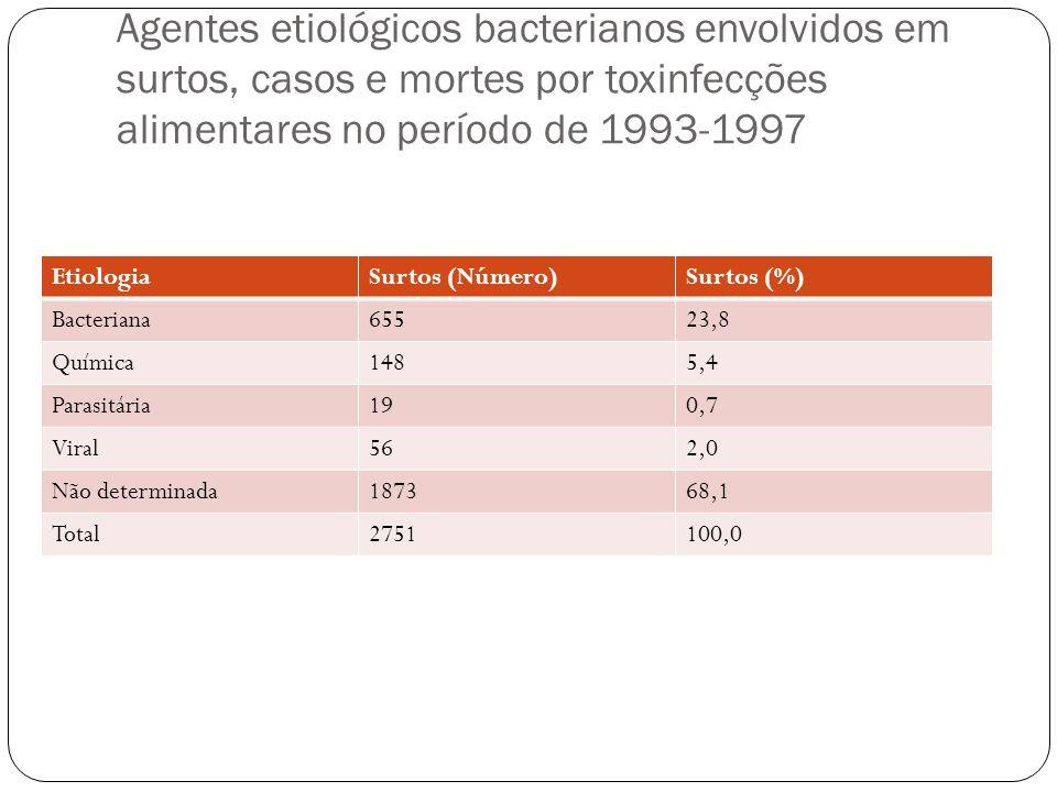 Agentes etiológicos bacterianos envolvidos em surtos, casos e mortes por toxinfecções alimentares no período de 1993-1997 EtiologiaSurtos (Número)Surt