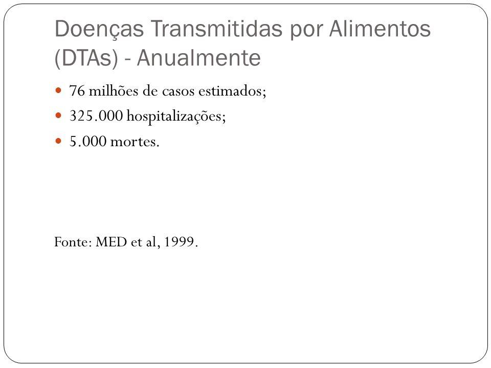 Doenças Transmitidas por Alimentos (DTAs) - Anualmente 76 milhões de casos estimados; 325.000 hospitalizações; 5.000 mortes. Fonte: MED et al, 1999.