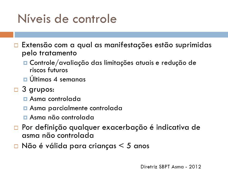 Níveis de controle Extensão com a qual as manifestações estão suprimidas pelo tratamento Controle/avaliação das limitações atuais e redução de riscos