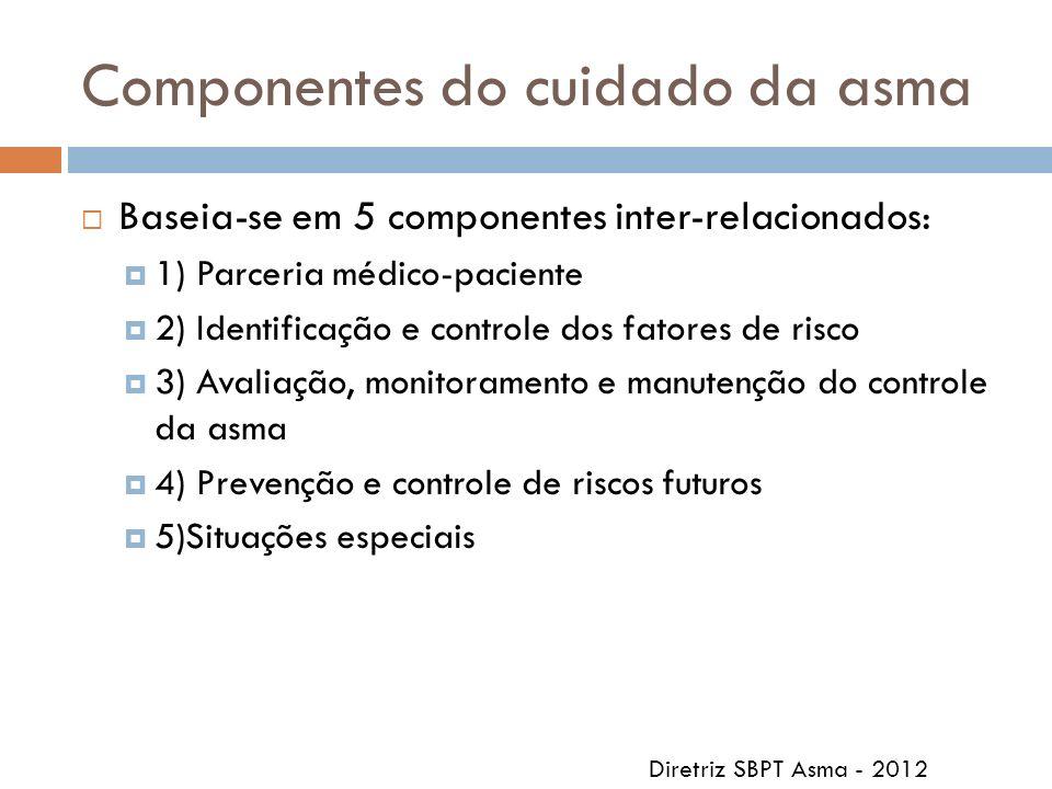 Componentes do cuidado da asma Baseia-se em 5 componentes inter-relacionados: 1) Parceria médico-paciente 2) Identificação e controle dos fatores de r