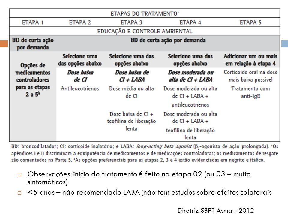 Observações: inicio do tratamento é feito na etapa 02 (ou 03 – muito sintomáticos) <5 anos – não recomendado LABA (não tem estudos sobre efeitos colat